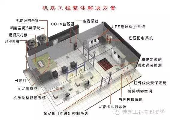 图文详解弱电机房设计