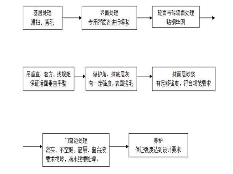 [宁波]高层住宅项目抹灰施工方案(13页)