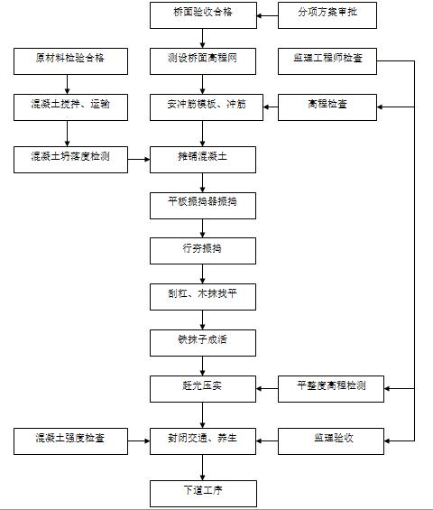 [北京]昌平新城路道路工程施工组织设计_5