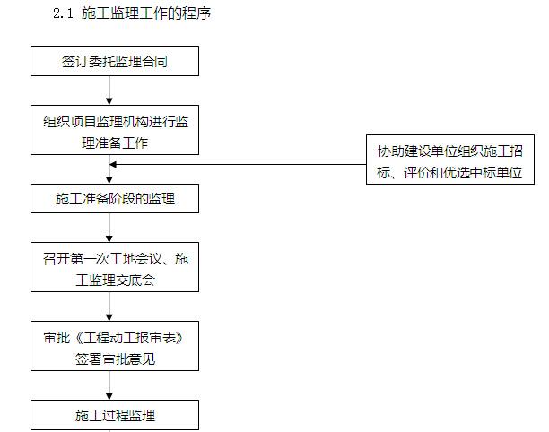 [天津]商业项目建设监理大纲(337页,内容丰富)