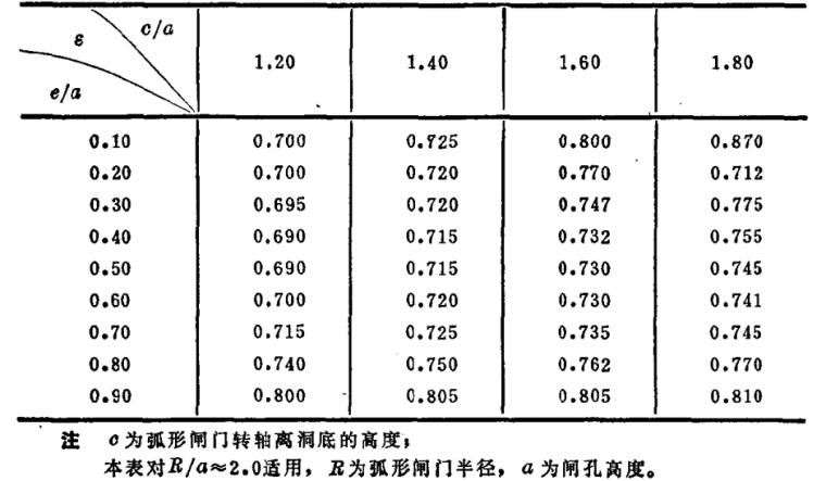 水力计算手册pdf格式(水利水电设计必备工具书)_4
