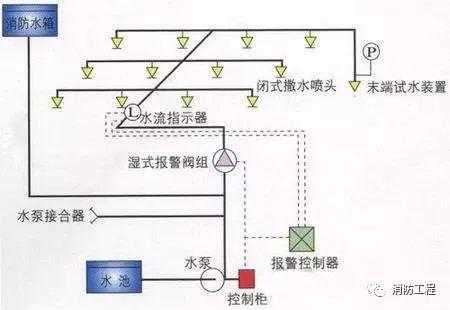 消防喷淋系统安装过程中常见的质量通病以及防治