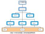 牡丹江220kV变电站创优规划方案(共25页)