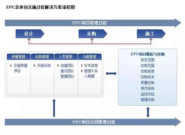 搞工程的必须要懂的知识:EPC、PMC、DB、DBB、CM、BOT、PPP