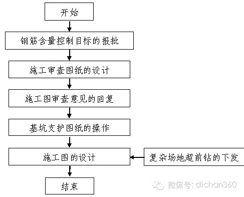 房地产设计管理全过程流程(从前期策划到施工,非常全)_18