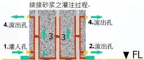 装配式建筑竖向结构连接质量保证及施工工艺大全!_14