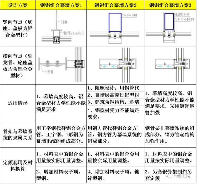 干货|最实用的幕墙工程造价审核方法