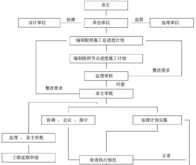 [重庆]机场景观园林绿化工程施工组织设计(345页)_3