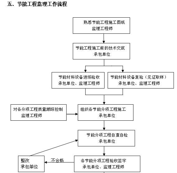 建设工程监理资料范本大全(442页,图文丰富)_4