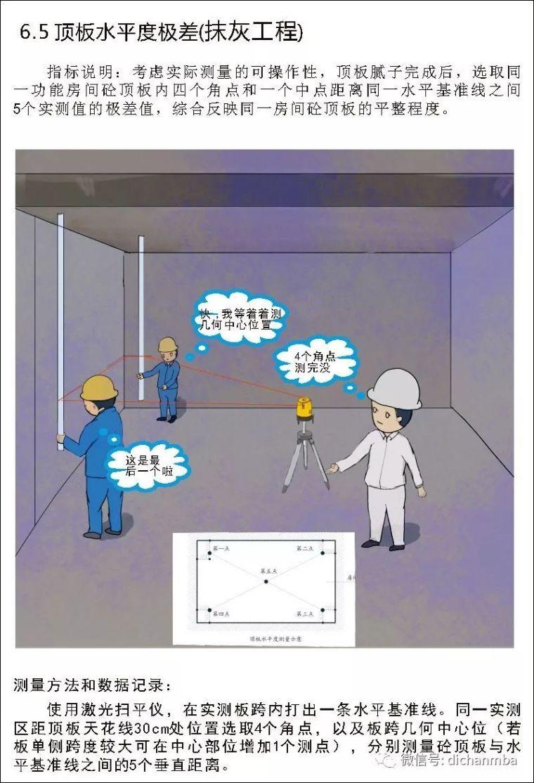 详解在建工程实测实量可视化体系(全套),完美!!!!_45