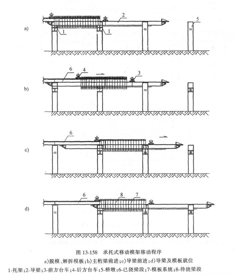 二,支架法现浇预应力钢筋混凝土连续梁施工技术 1.图片