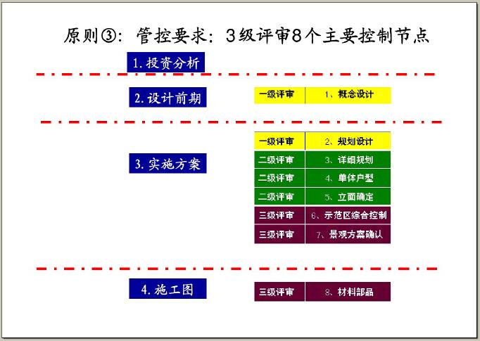 房地产设计管理基本流程及审控要点(图文并茂)-管控要求:3级评审8个主要控制节点