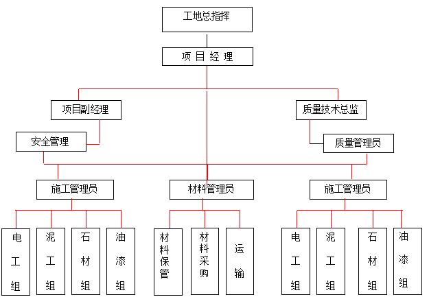 广州新工厂办公楼室内装修工程施工组织设计方案(共77页)