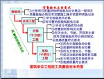 [山东]建筑工程施工技术资料管理规程讲解(304页)