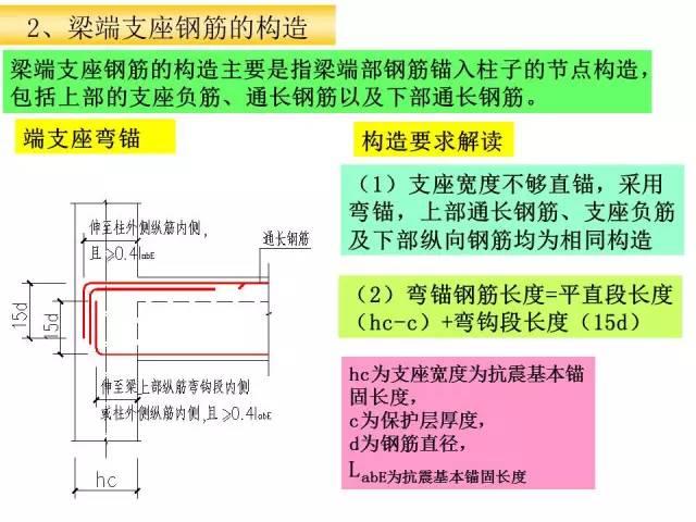 资料员之梁标准构造详图的识图_13