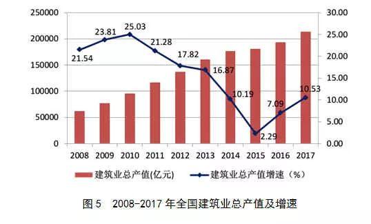 2017年建筑业发展统计分析_5