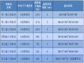 新建铁路蒙陕段站前工程设计技术交底 (测绘)