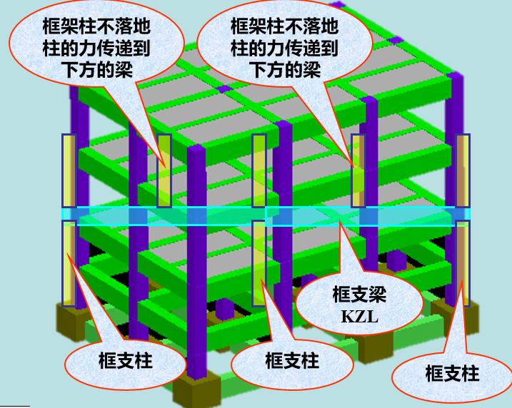 抗震框架柱平法及钢筋计算(PPT,100页)