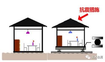 你真明白抗震等级与抗震措施的关系?