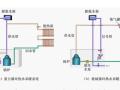 [哈工大]建筑设备(暖通)—第2章建筑供暖