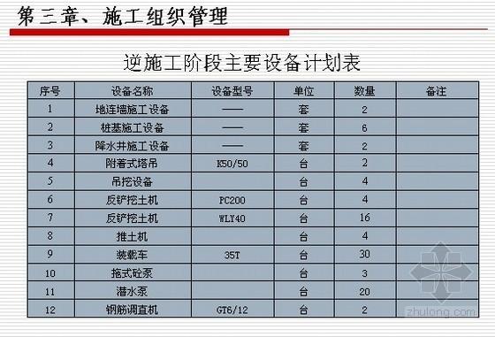 [天津]工程逆作法施工方案
