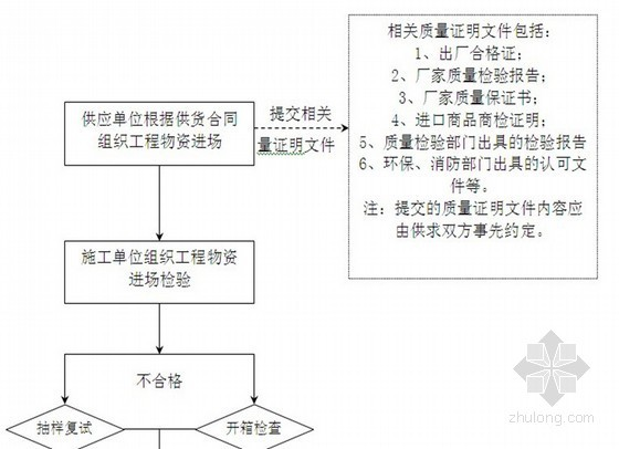 住宅楼电梯工程监理实施细则(通用范本)