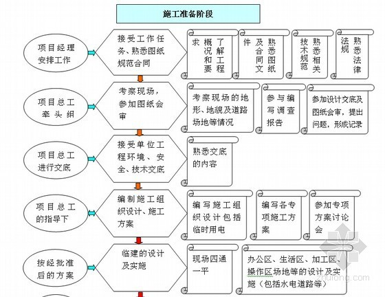 建设工程项目施工员工作流程图