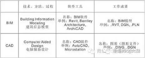 BIM2.0应用体系介绍