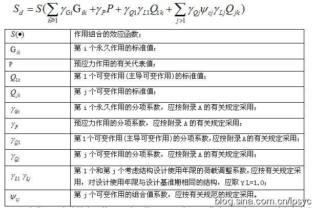 荷载组合和内力调整的先后顺序01——规范规定