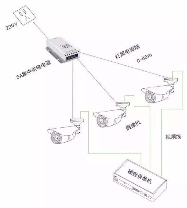 一篇图文,详解监控供电的几种方式选择_2