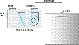 连载· 22|《变风量空调系统》送风温度和送风量设计