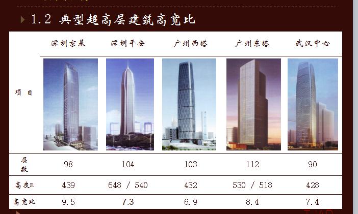 [同济大学]超高层建筑关键构件与节点设计(共67页)