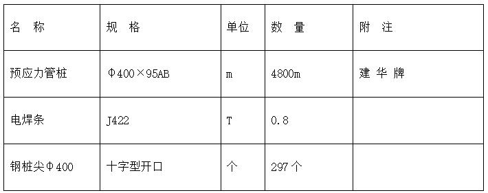 深圳某机场后勤综合楼预应力混凝土管桩基础工程施工组织设计