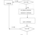 河道护岸工程监理实施细则(共43页)