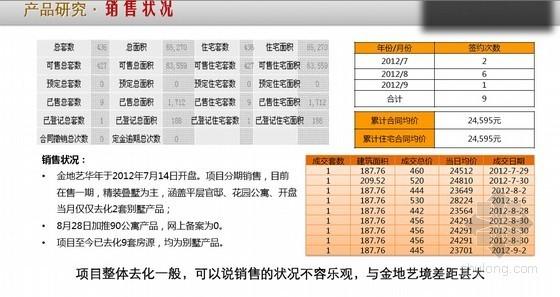 [上海]低密度精装别墅社区项目专题研究报告