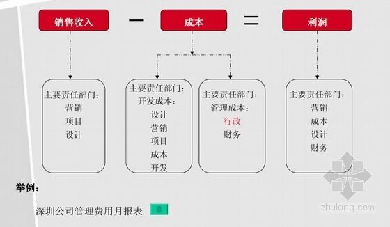 [深圳]知名企业房地产公司绩效管理方案(内部资料)