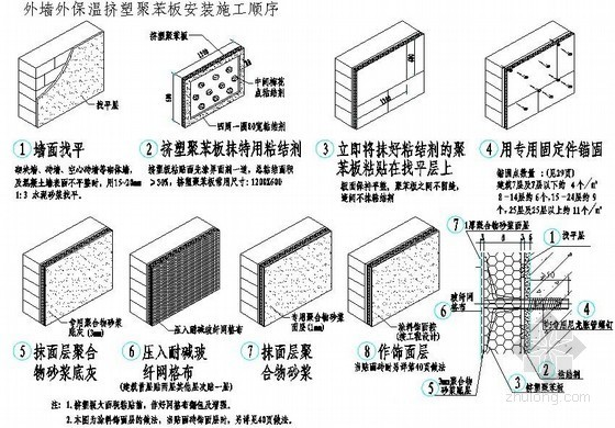 外墙外保温挤塑聚苯板安装施工顺序