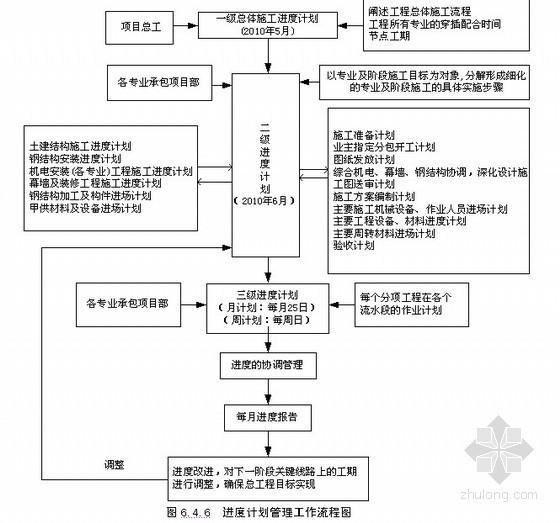 [成都]厂房工程施工总承包实施方案