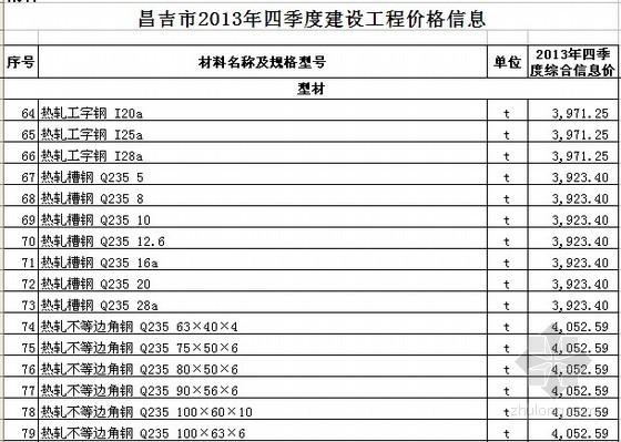 [昌吉州]2013年4季度建设工程材料价格信息