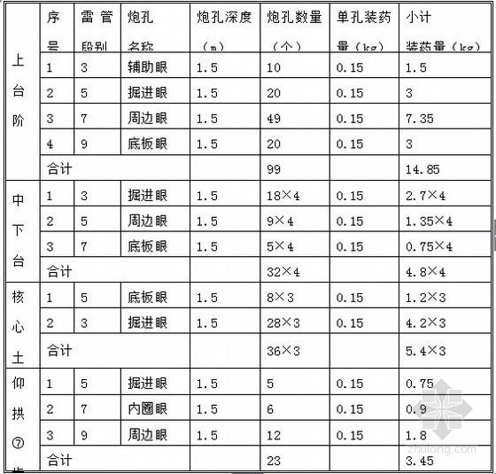 Ⅴ级围岩三台阶法爆破装药参数表