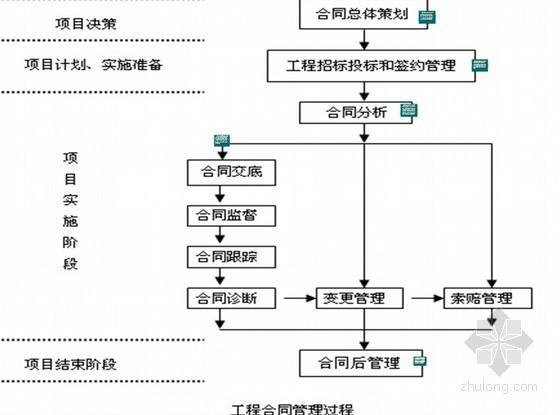 [PPT]工程合同管理培训课件