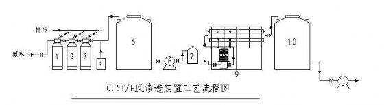 0.5吨反渗透设备设计方案及工艺流程图