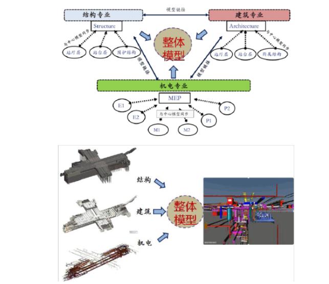 轨道交通BIM技术应用方案_5