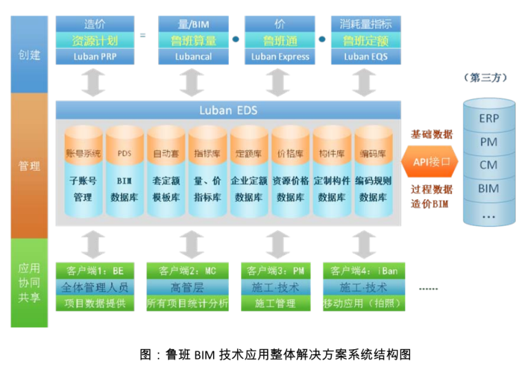 BIM技术应用建议书(标准)