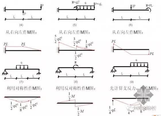 如何判断各种结构弯矩图?100种结构弯矩图实例