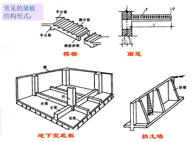 钢筋混凝土梁板结构