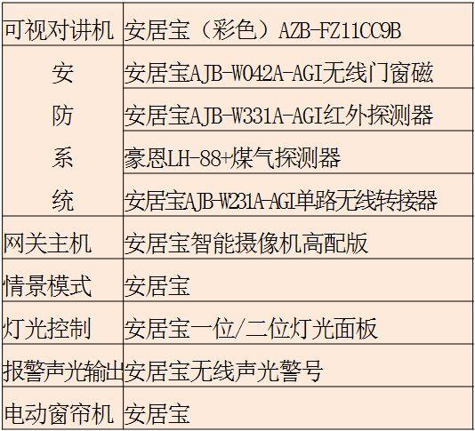 碧桂园4.0精装修标准——核心亮点_7