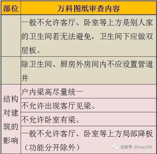 万科施工图审图清单(全套图文)建议收藏_8