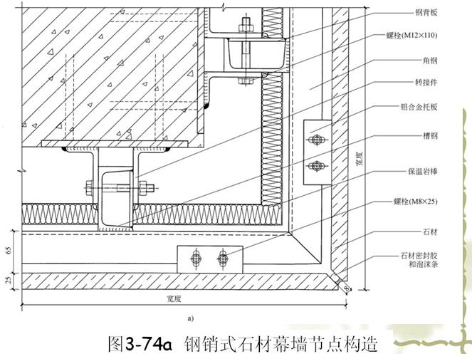 石材幕墙节点构造(PPT,35页)