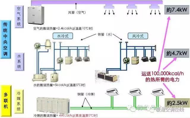 多联机系统特点以及常见故障原因